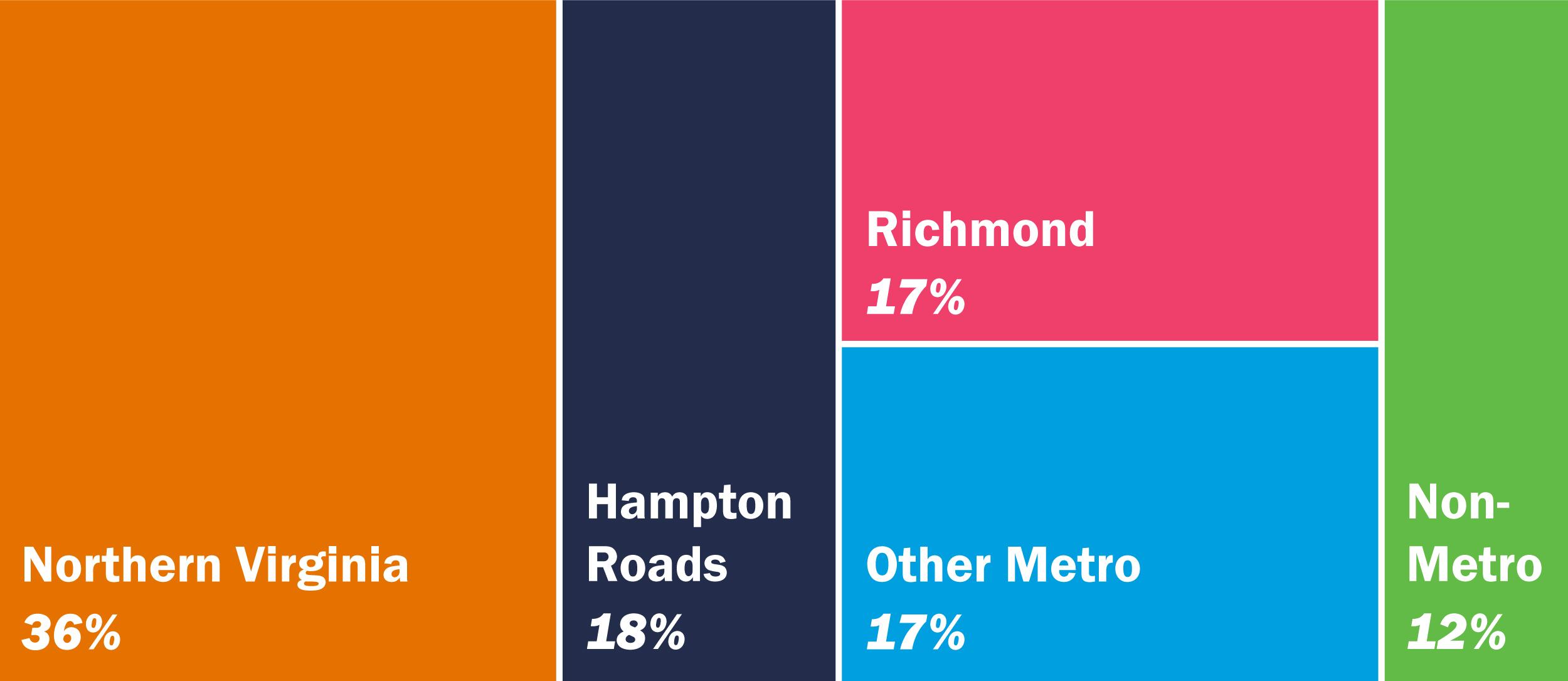 Northern Virginia 36%; Hampton Roads 18%; Richmond 17%; Other Metro 17%; Non-Metro 12%