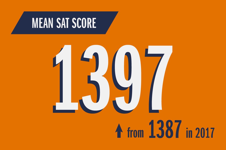 Mean SAT Score 1397