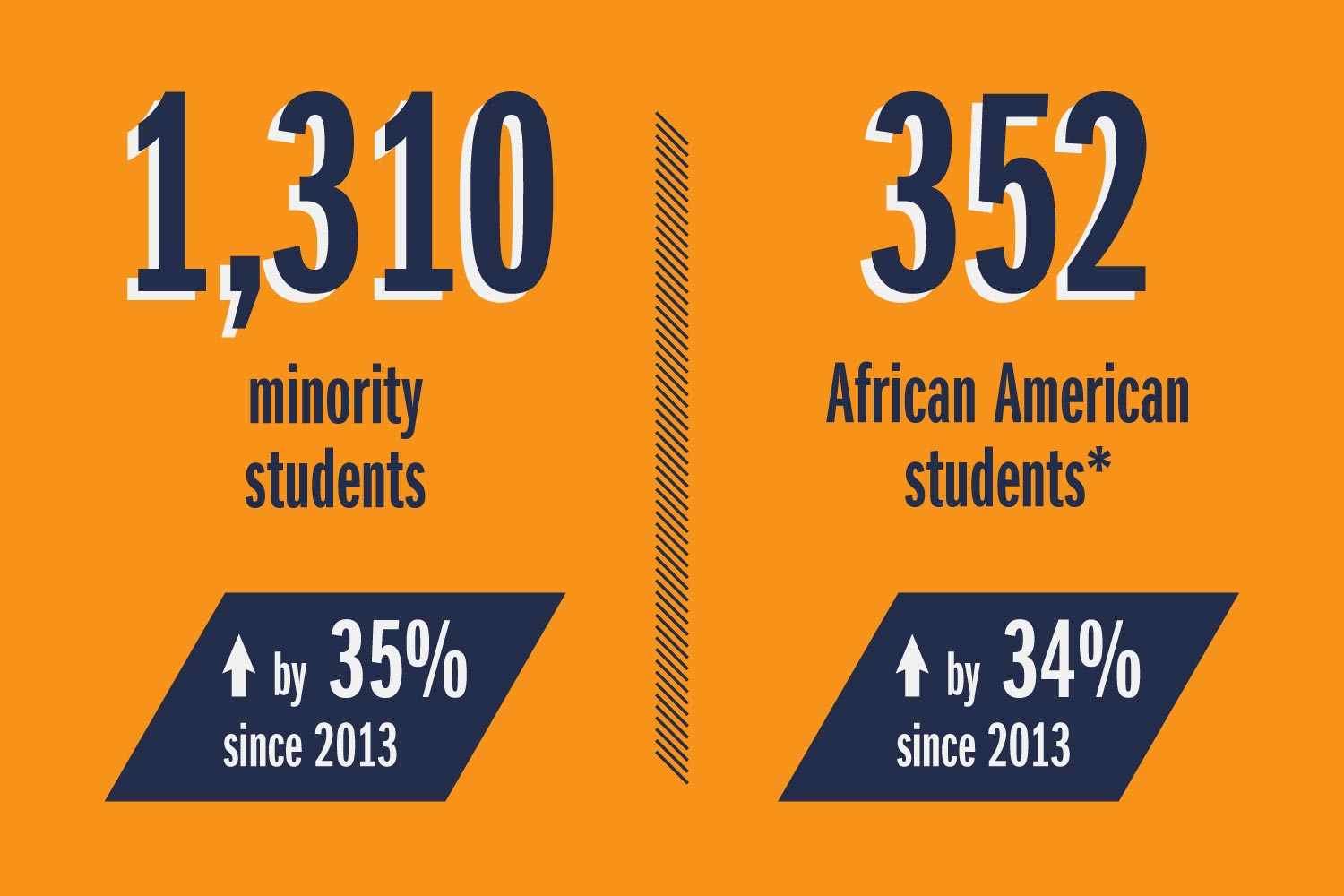 1,310 minority students, 352 African American students