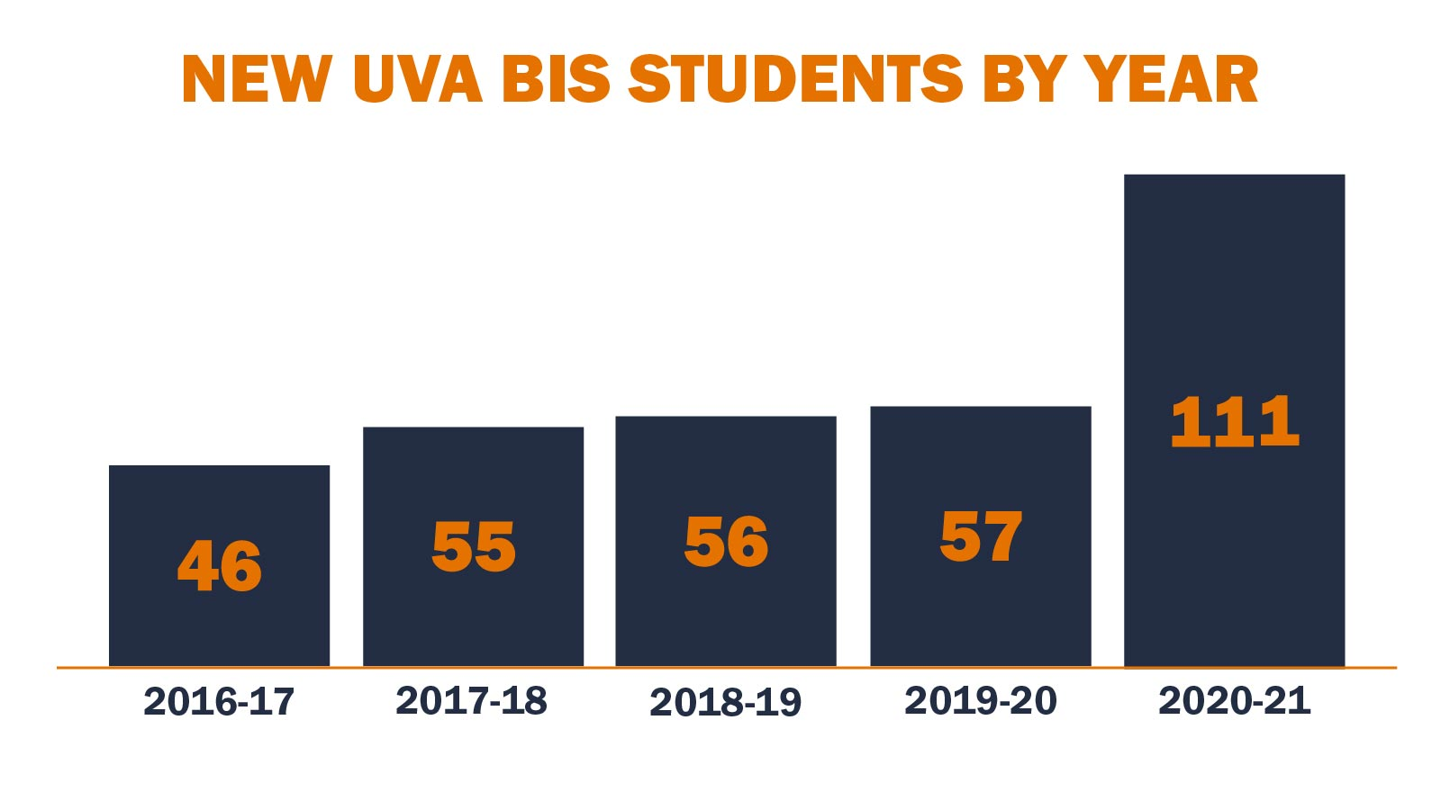 A bar graph tracks year-over-year enrollment in the Bachelor of Interdisciplinary Studies program, growing from 46 students in 2016-17 to 111 in 2020-21.