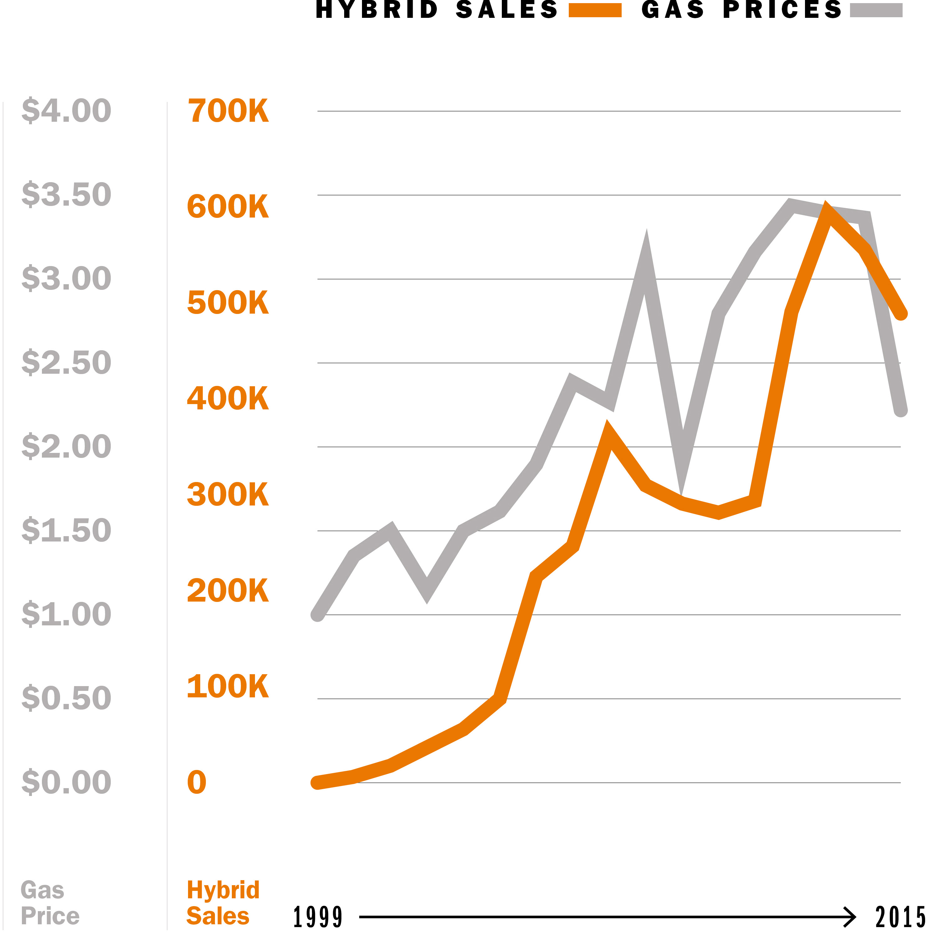 Fuel Prices Influence S Of Hybrid And Electric Vehicles For Example Tend To Spike When Gas Are Highest