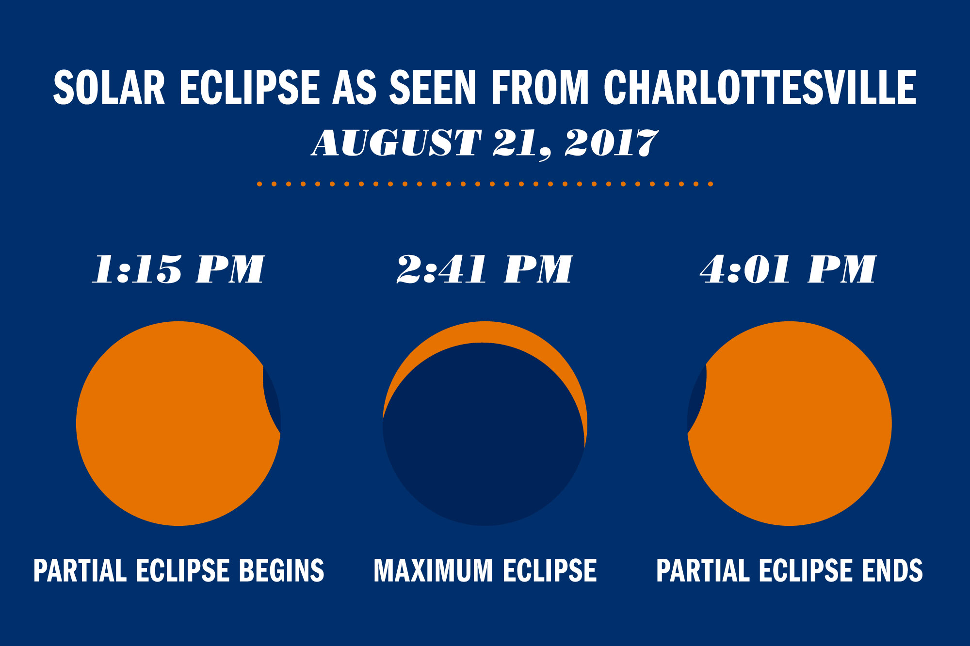 This is how the eclipsed sun will appear from Charlottesville on Aug. 21.