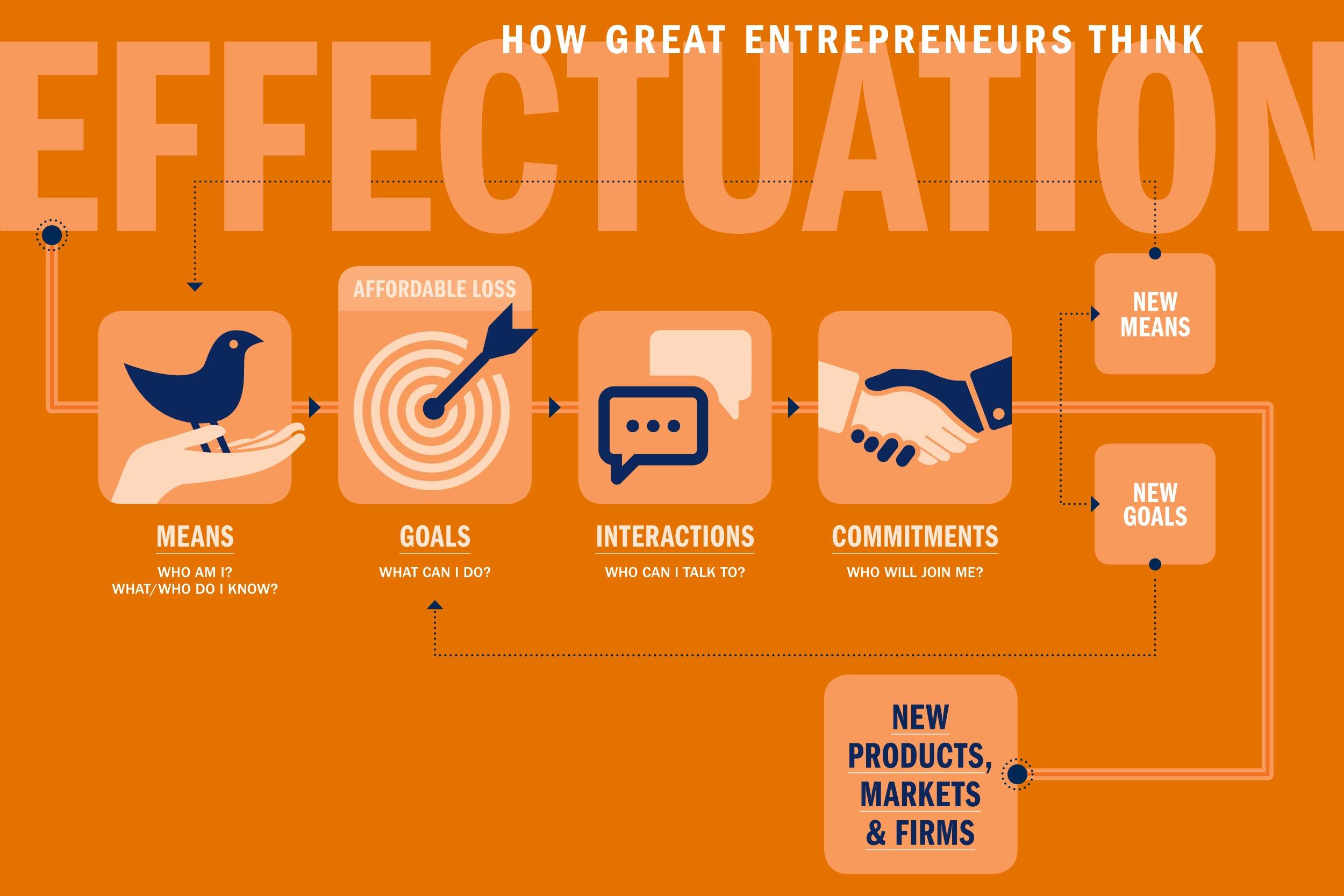 Q&A: Darden Professor Cracks the Code of How Great Entrepreneurs Think