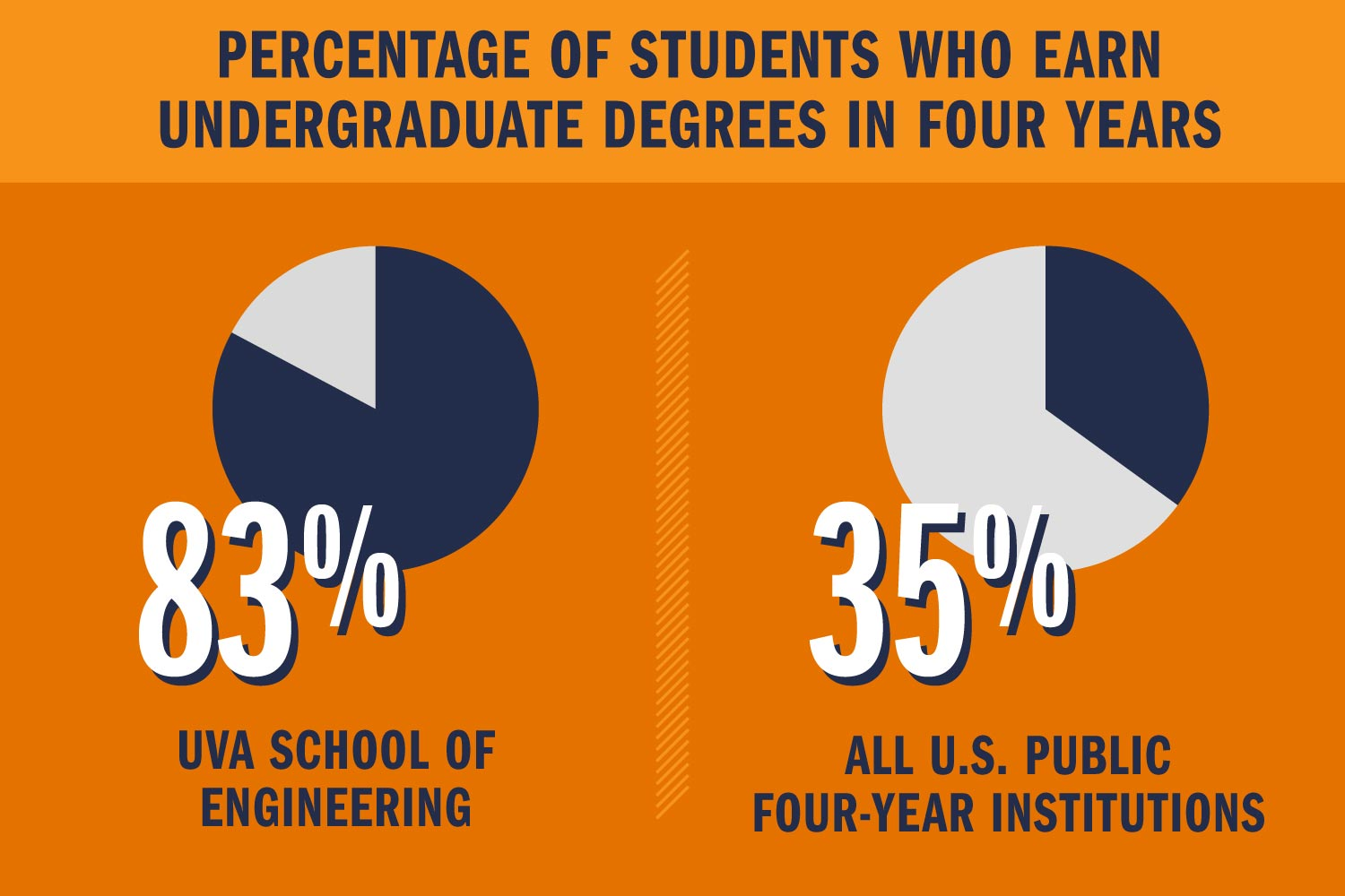 Percentage of students who earn undergraduate degrees in four years. UVA School of Engineering: 83 percent. All U.S. public four-year institutions: 35 percent.