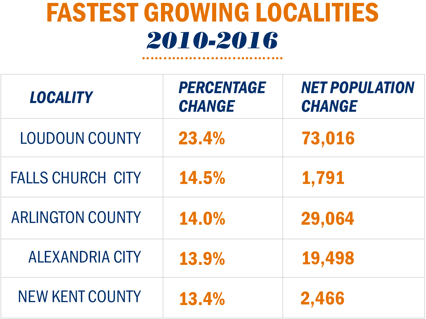 Above are the top five Virginia localities ranked by percentage of growth.