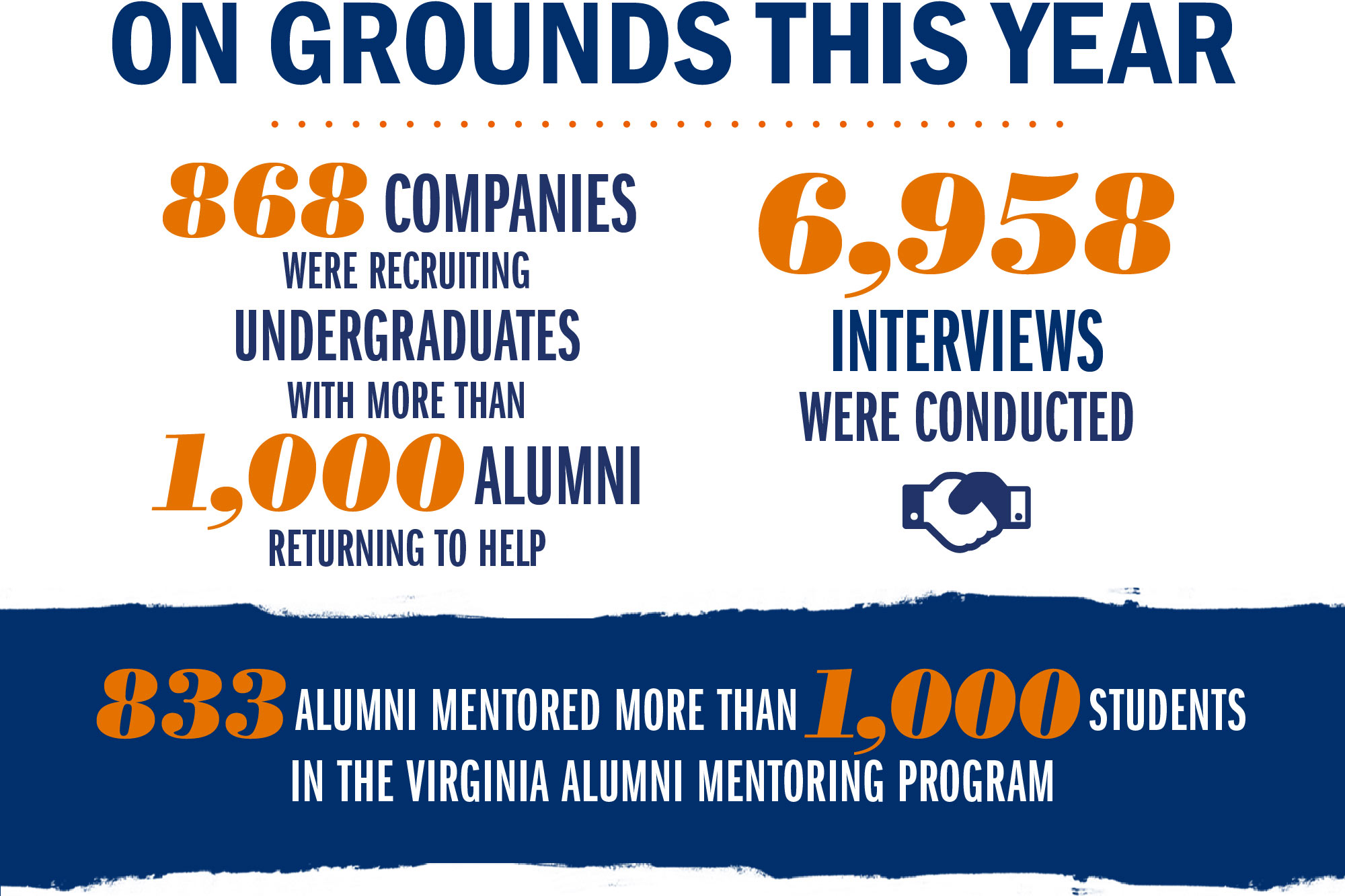 The statistics above were provided by the UVA Career Center and reflect undergraduate job recruitment and on-Grounds interviewing.