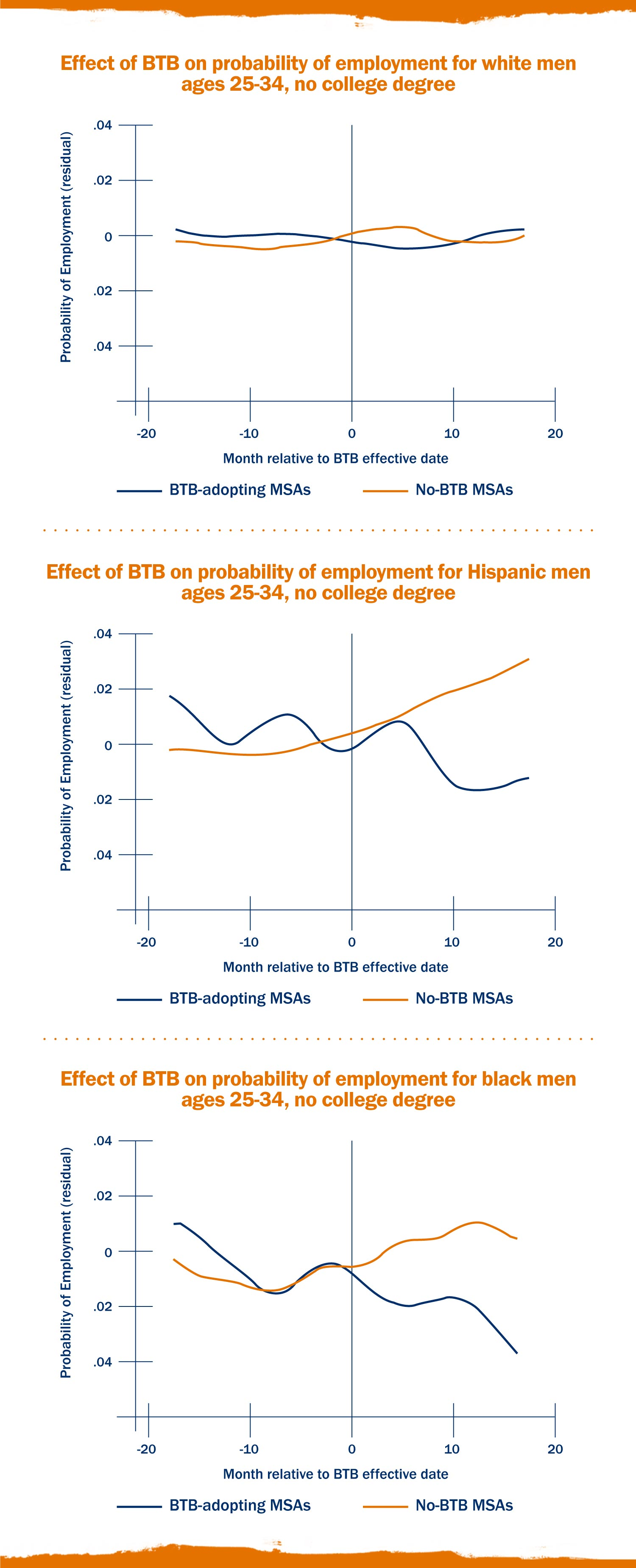 "The above graphs chart the impact of ""Ban the Box"" or BTB policies on the employment rates of different demographic groups across affected metropolitan statistical areas or MSAs."