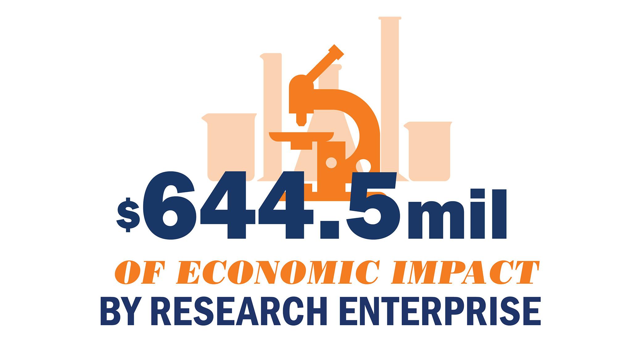 Research enterprise