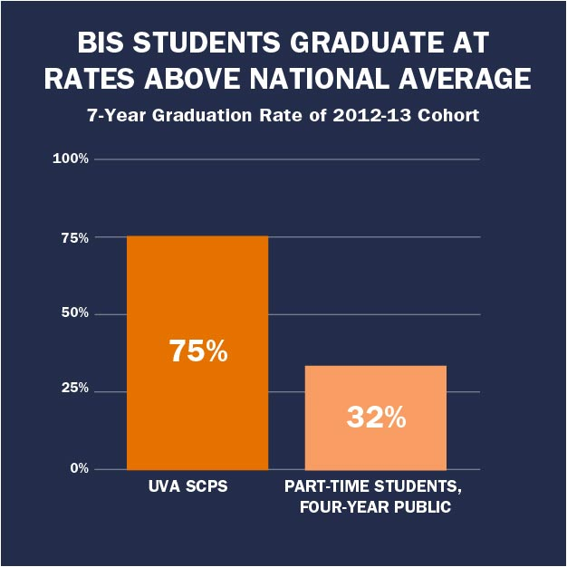 A bar graph showing UVA's 7-year graduation rate for part-time students at 75% compared with the national average of 32%.