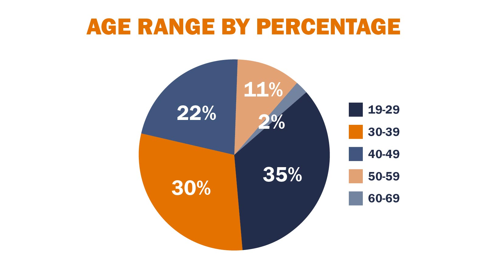 A pie chart showing students' age range: 35% are 19-29, 30% are 30-39, 22% are 40-49, 11% are 50-59 and 2% are 60-69.