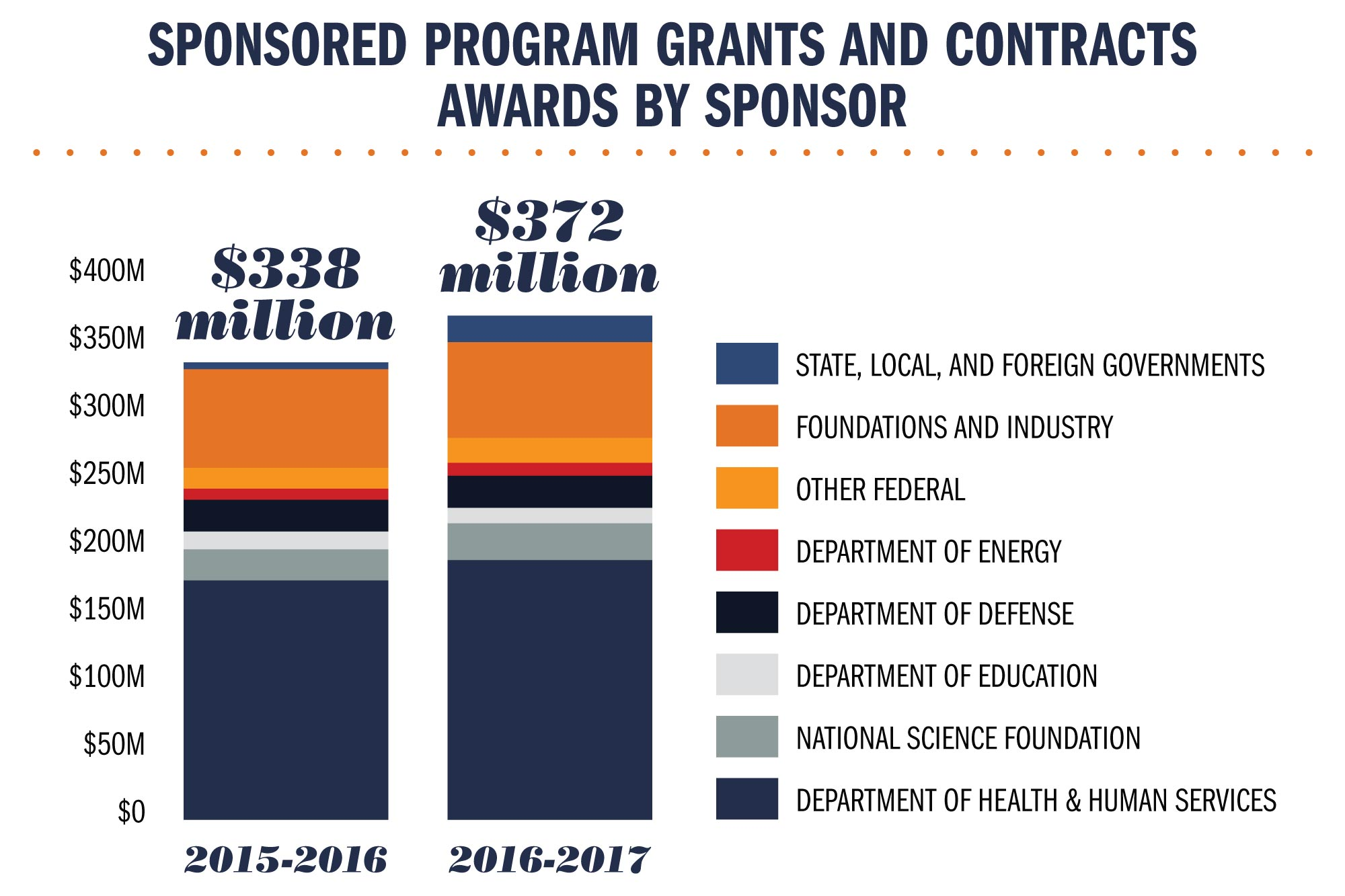 Research funding, by source