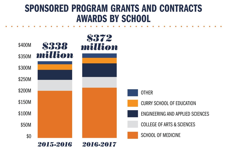 Research revenue, by school