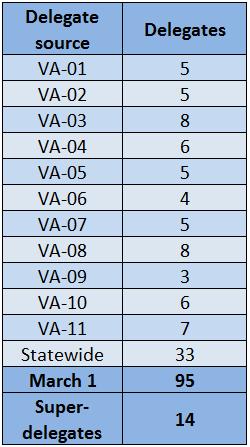 Table 1: Virginia's Democratic delegate makeup