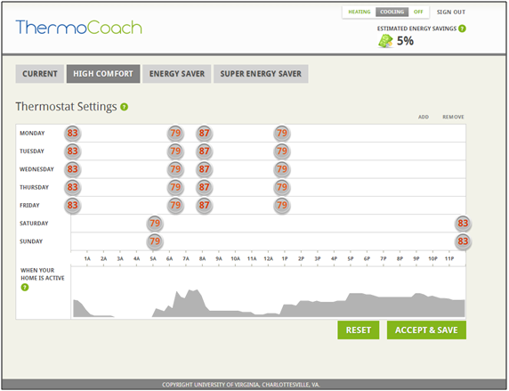 Thermocoach graph