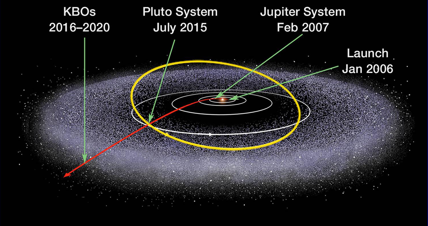 New Horizons' path through the cosmos. KBOs are Kuiper Belt objects.