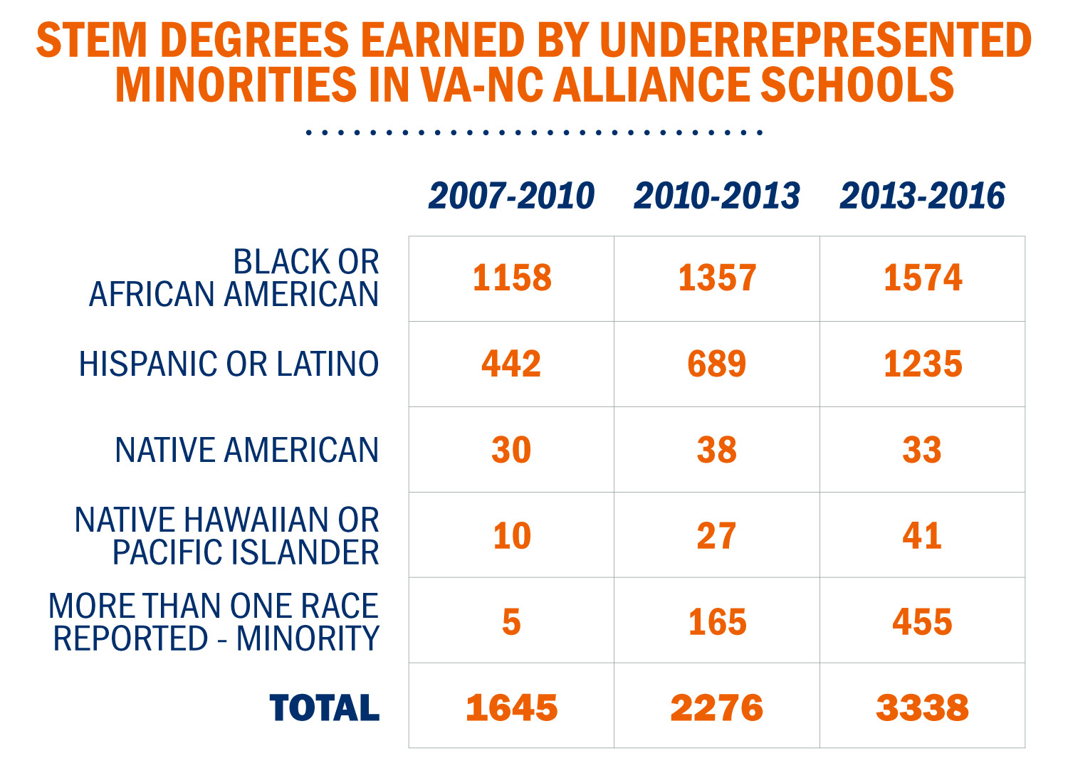 The table shows that the number of underrepresented students who earned bachelor's degrees in STEM disciplines at VA-NC Alliance schools more than doubled as of 2016. The total over the nine-year period comes to 7,259.