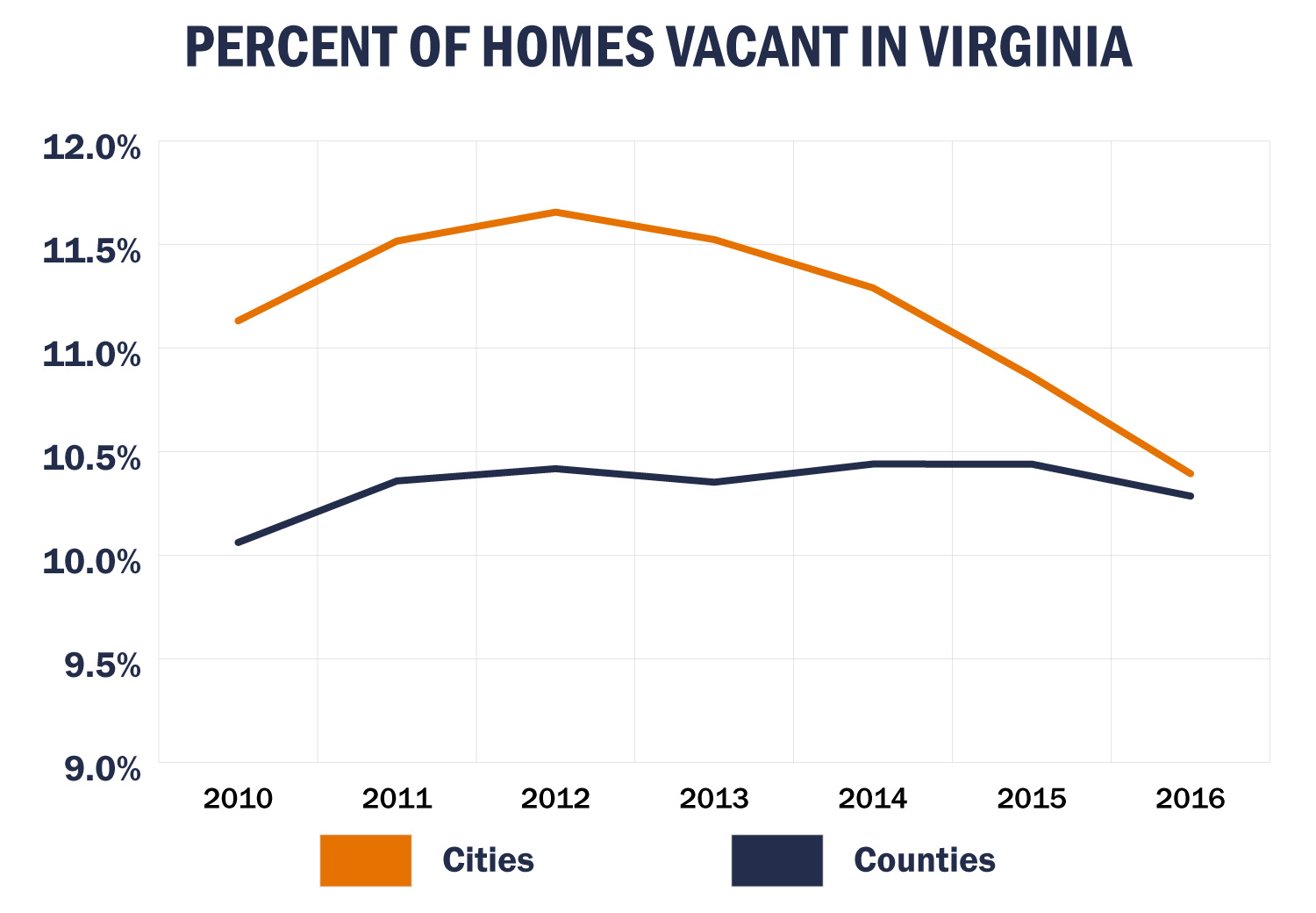 Consolidated city-counties are not included in city vacancy rates.