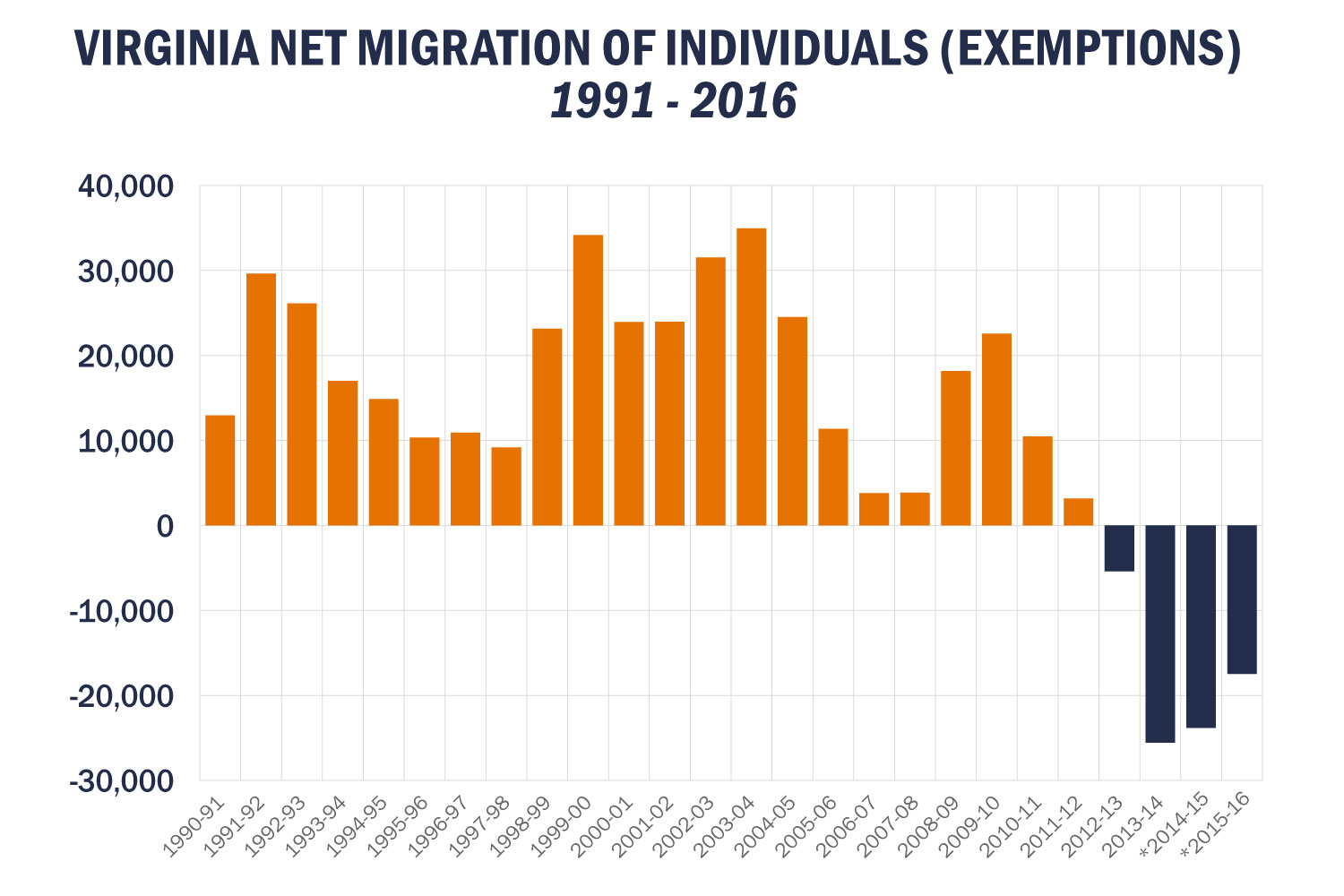*Census migration data (2014-15 net domestic migration). IRS migration data (total net migration) used for all other years.