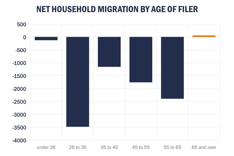 Source: Internal Revenue Service 2015-2016 Migration Flows Data
